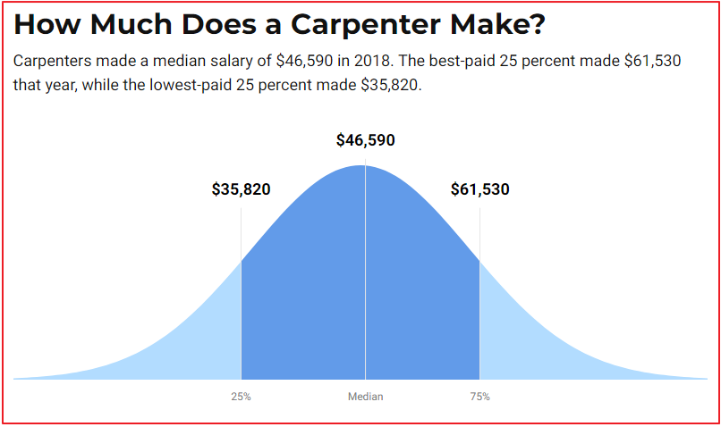 carpentry salary